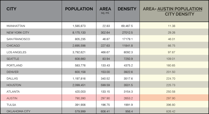 densities table small-01
