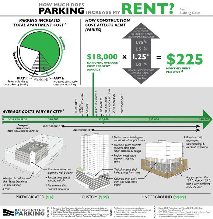 Parking Rent - Construction June 2015