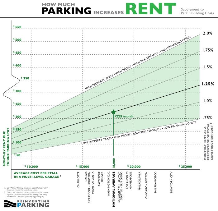 Parking Rent - Construction Supplement