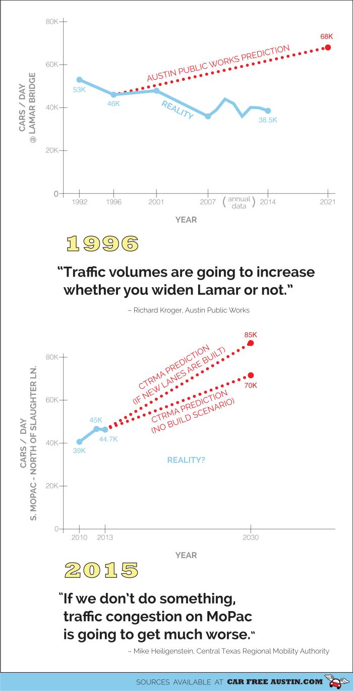 Lamar vs MoPac-01